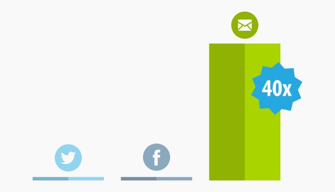 La mail è 40 volte superiore ai social media in termini di acquisizione di nuovi clienti