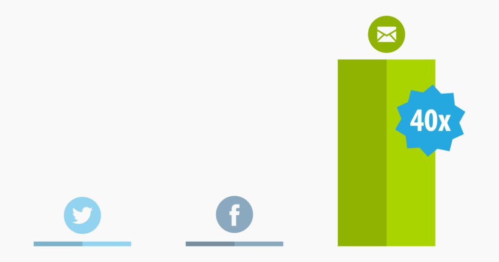Raffronto fra Twitter, Facebook ed email in termini di acquisizione nuovi clienti