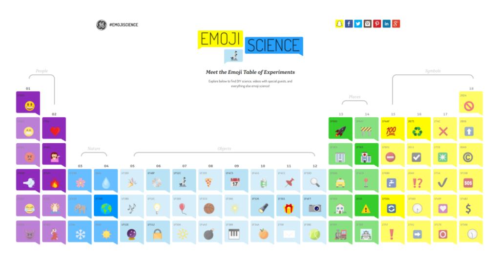 Tavola periodica degli emoji